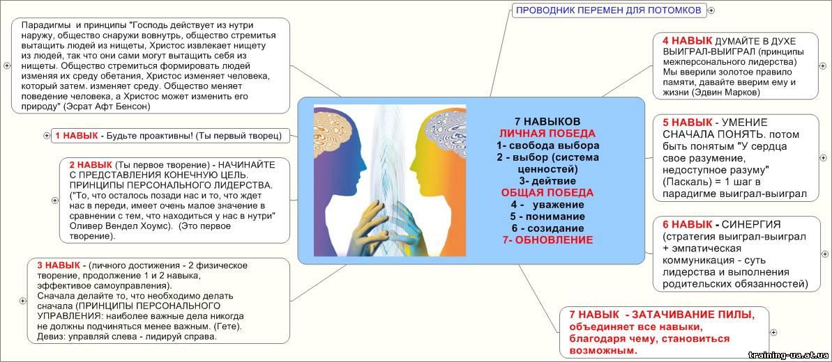 Иллюстрация 1 из 22 для семь навыков высокоэффективных