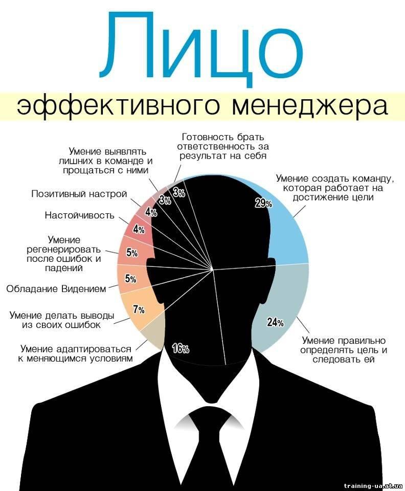 за что отвечает наставник менеджера устоявшийся термин русском